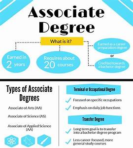 Online Associates Degrees | Compare AS, AAS & AA Degrees