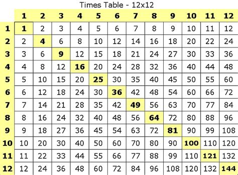 printable multiplication table 1 12 multiplication times tables 12 homedesignpictures
