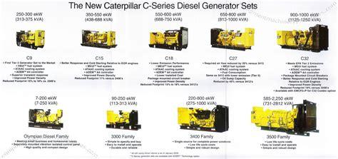 build homes interior design caterpillar c series diesel generator sets philippines