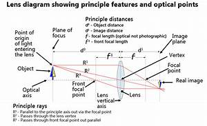 Refraction Definition  Optics