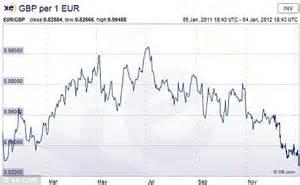 Euro To Dollar History Chart 20 Year Frudgereport363 Web