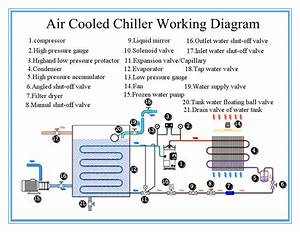 Expansion Valve Carrier Chiller Air Cooled Water Chiller