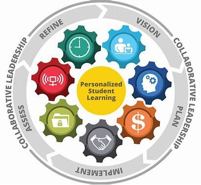 Learning Framework Future Ready Personalized Resources Plan