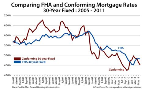 cheaper fha  conforming  year fixed