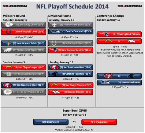 nfl playoffs schedule  conference championships