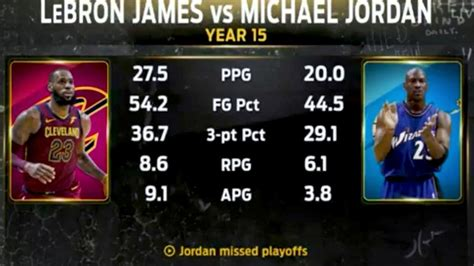 michael jordan average points  game playoffs