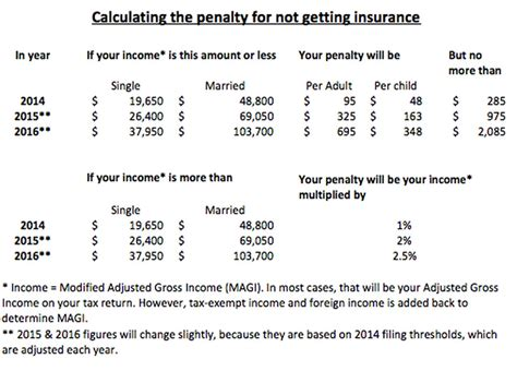 Apply online in just a few minutes. The penalty for not getting health insurance might be more ...