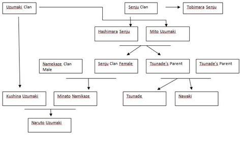 Naruto Family Tree