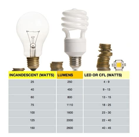 watt s going on choosing the correct bulb by converting