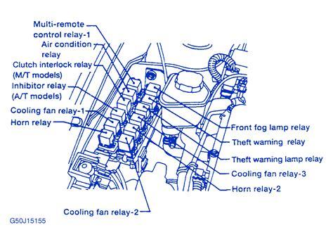 nissan sx  engine fuse boxblock circuit breaker diagram carfusebox