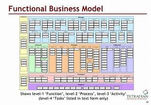 Unpacking TOGAF39s 39Phase B39 Business Transformation