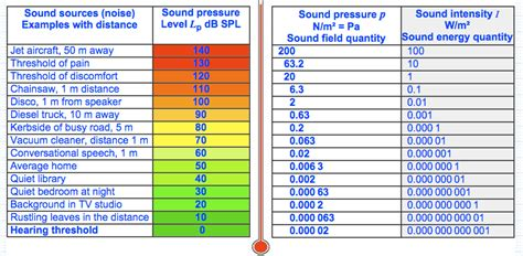 massage table comparison chart reaktorplayer on twitter quot decibel table spl loudness