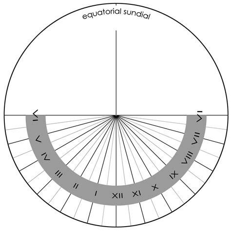 sundial template polaris understanding the equatorial sundial