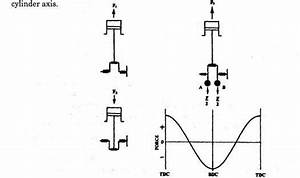 What Are The Primary And Secondary Forces Acting On An Engine