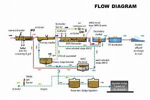 Process Of Wastewater Treatment Plant