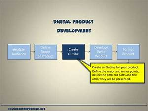 How to Create Residual Income from Digital Products
