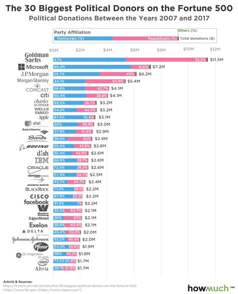 This Graph Shows Which Political Party Corporate America