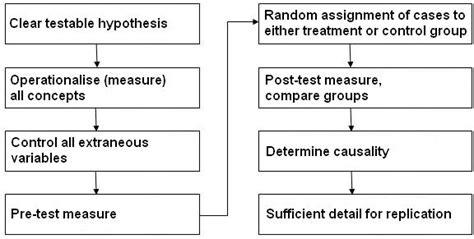 experimental design exles 1 3 quantitative research
