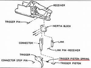 Inertia Blocks In Mechanical Triggers