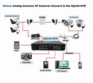 Full D1 H 264 Hdmi Security System Cctv Dvr 4 Channel Mini