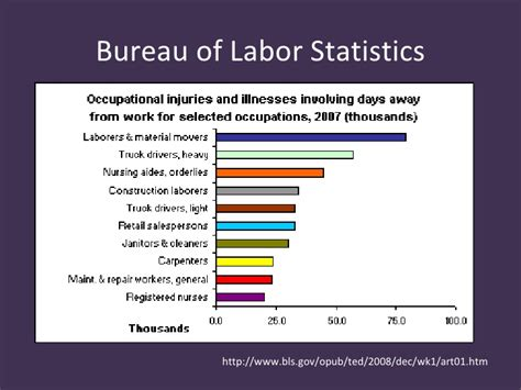 the bureau of labor statistics safe patient handling