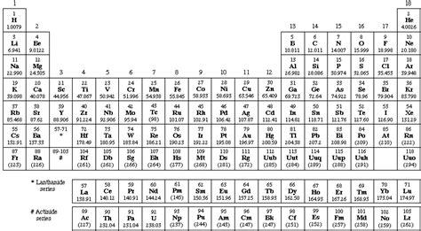 元素 記号 si