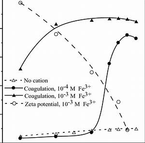 Coagulation And Zeta Potential Of Clinoptilolite As A Function Of Ph In