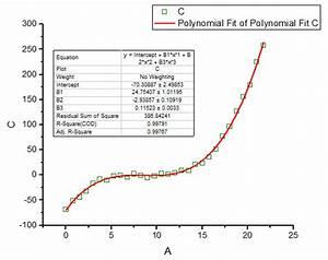 Excel Trendlinie Berechnen : origin software f r datenanalyse und visualisierung ~ Themetempest.com Abrechnung
