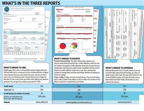 equifax credit bureau sle equifax credit report pdf credit reports