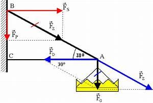 Gewichtskraft Berechnen : kr fteaddition und zerlegung leifi physik ~ Themetempest.com Abrechnung