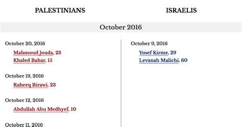 israel palestine conflict timeline frontimage israel palestine timeline