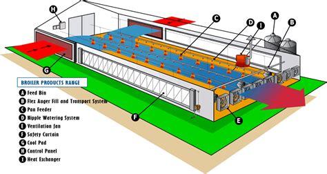 Egg farm business plan pdf