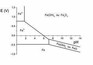 File Diagramme Potentiel Ph Du Fer Png