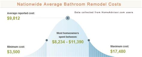 long   typically   remodel  bathroom