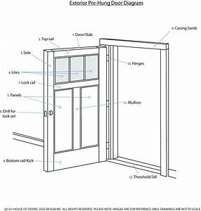 Anatomy Of An Exterior Door