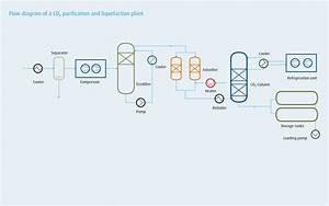 Co U2082 Purification And Liquefaction