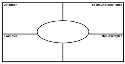 Frayer Model Template 10 Best Images Of Blank Printable Frayer Model Template