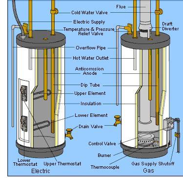 water heater is leaking hometips