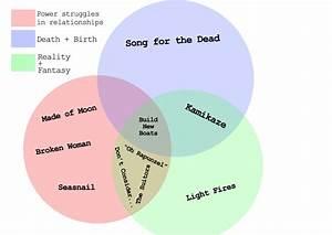 Sealegs The Blog  Venn Diagram