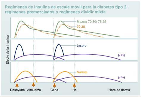 diseno de  regimen de insulina diabetes education
