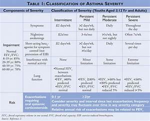 Nonprescription Asthma Treatment Trends