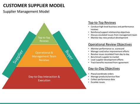 customer supplier model powerpoint template sketchbubble