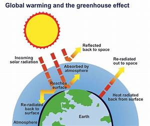 Diagram Of Climate Change