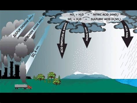how to form acid rain how does the acid rain form learning science grade 7