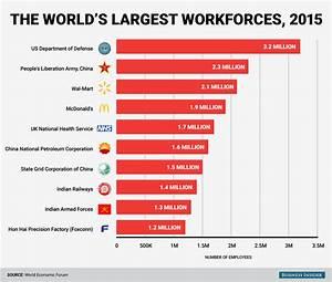 Biggest workforces in the world - Business Insider