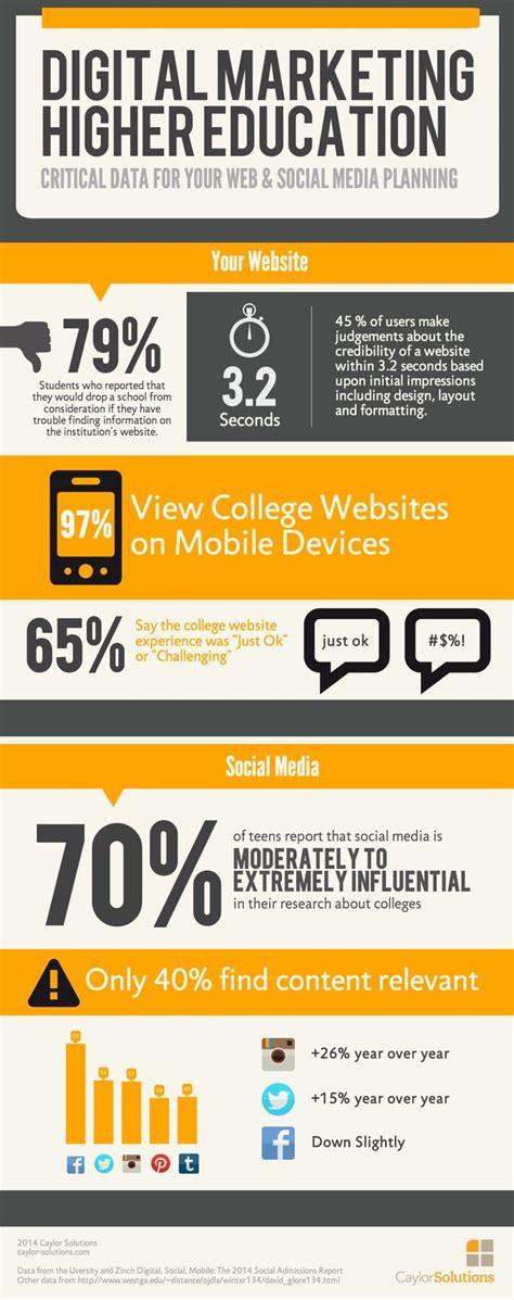digital marketing college best 25 integrated marketing communications ideas on