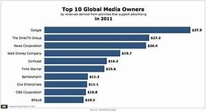 Top 10 Global Media Owners [CHART]