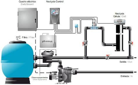 sistemas de ozono para piscinas sistemas para piscinas www sistemasdeenergia es