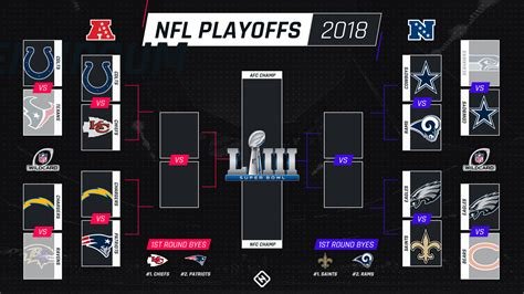 nfl playoff schedule kickoff times tv channels