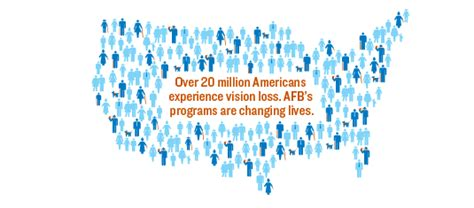 american foundation for the blind impact of the american foundation for the blind american